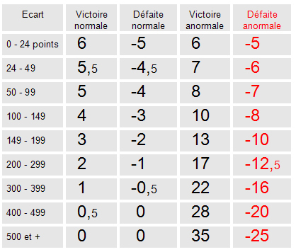 Bordeaux tennis de table - Classement individuel tennis de table ...